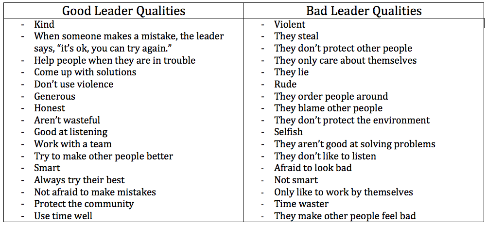 the characteristics of a bad learner What are the main characteristics of learner-centered approach characteristics that you have to look for one approach as good and the other as bad.